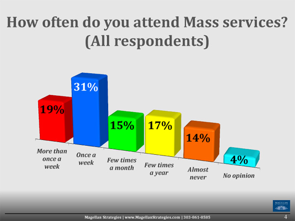 TCANational-Catholic-Survey-Presentation-0831-4